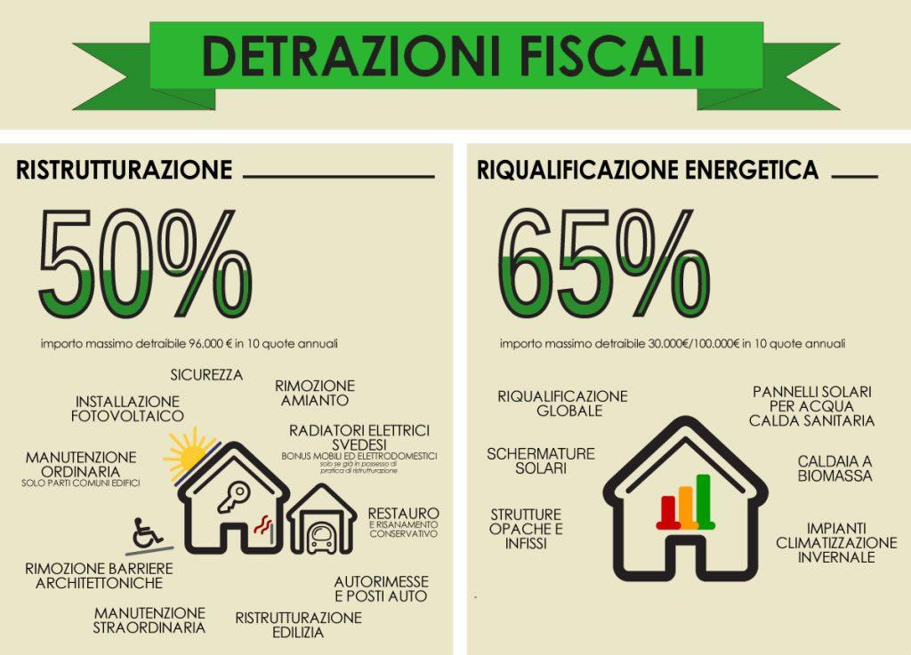 Detrazione fiscale per ristrutturazioni edilizie for Incentivi ristrutturazione casa 2017